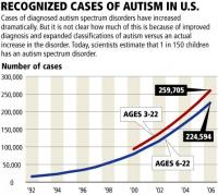 autism-radio-stats-statistics-chart-hope-saves-the-day-paul-cimins-hope-saves-the-day